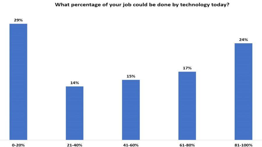 Poll on technology replacing human jobs invokes mixed response
